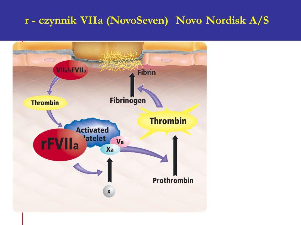NovoSeven ® Mode of Action Eptacog alfa (activated) r.cz.VIIa w dużym stężeniu bezpośrednio aktywuje cz.X na powierzchni zaktywowanych płytek, co inic