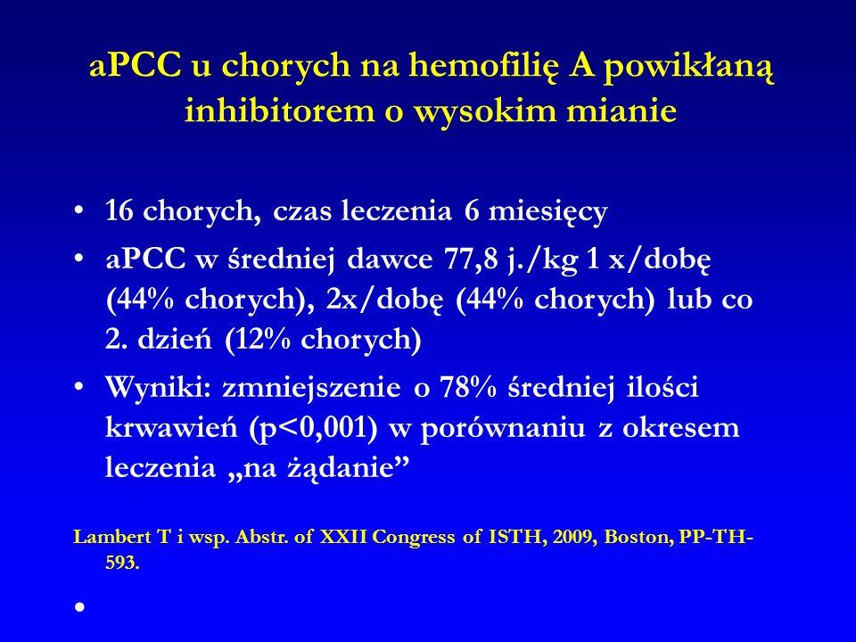 aPCC u chorych na hemofilię A powikłaną inhibitorem o wysokim mianie 16 chorych, czas leczenia 6 miesięcy aPCC w średniej dawce 77,8 j./kg 1 x/dobę (4