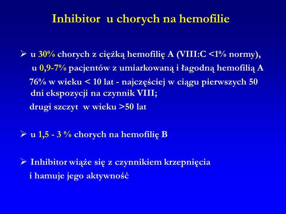Inhibitor u chorych na hemofilie u 30% chorych z ciężką hemofilię A (VIII:C <1% normy), u 0,9-7% pacjentów z umiarkowaną i łagodną hemofilią A 76% w w