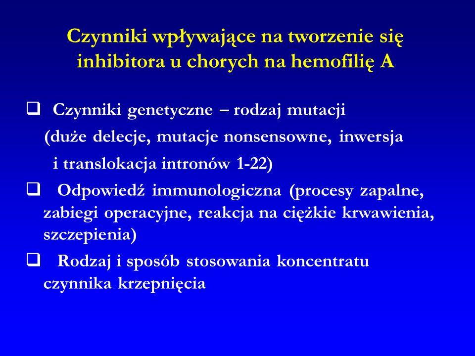 Czynniki wpływające na tworzenie się inhibitora u chorych na hemofilię A Czynniki genetyczne – rodzaj mutacji (duże delecje, mutacje nonsensowne, inwe