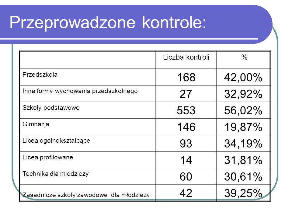 Przeprowadzone kontrole: Liczba kontroli % Przedszkola 16842,00% Inne formy wychowania przedszkolnego 2732,92% Szkoły podstawowe 55356,02% Gimnazja 14619,87% Licea ogólnokształcące 9334,19% Licea profilowane 1431,81% Technika dla młodzieży 6030,61% Zasadnicze szkoły zawodowe dla młodzieży 4239,25%