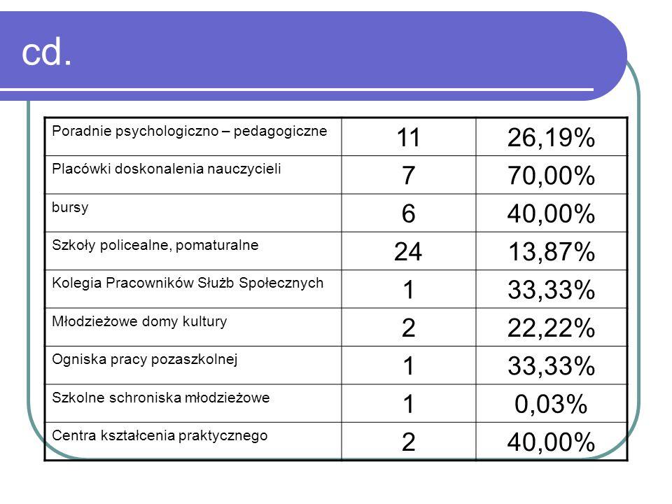 cd. Poradnie psychologiczno – pedagogiczne 1126,19% Placówki doskonalenia nauczycieli 770,00% bursy 640,00% Szkoły policealne, pomaturalne 2413,87% Ko