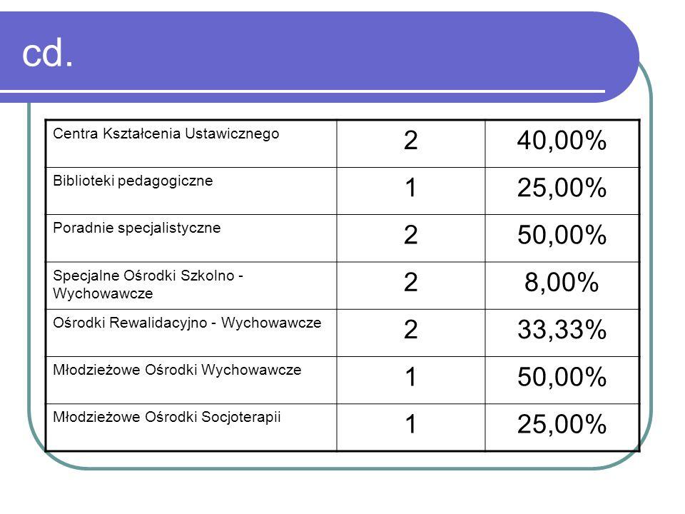 cd. Centra Kształcenia Ustawicznego 240,00% Biblioteki pedagogiczne 125,00% Poradnie specjalistyczne 250,00% Specjalne Ośrodki Szkolno - Wychowawcze 2
