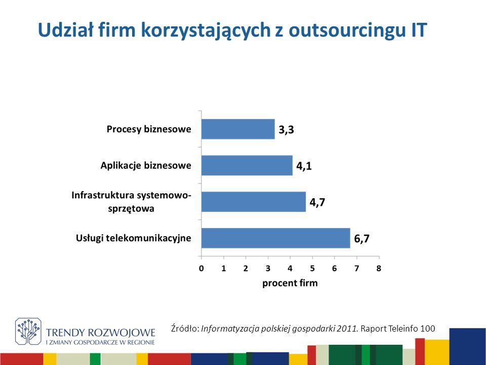 Udział firm korzystających z outsourcingu IT Źródło: Informatyzacja polskiej gospodarki 2011. Raport Teleinfo 100