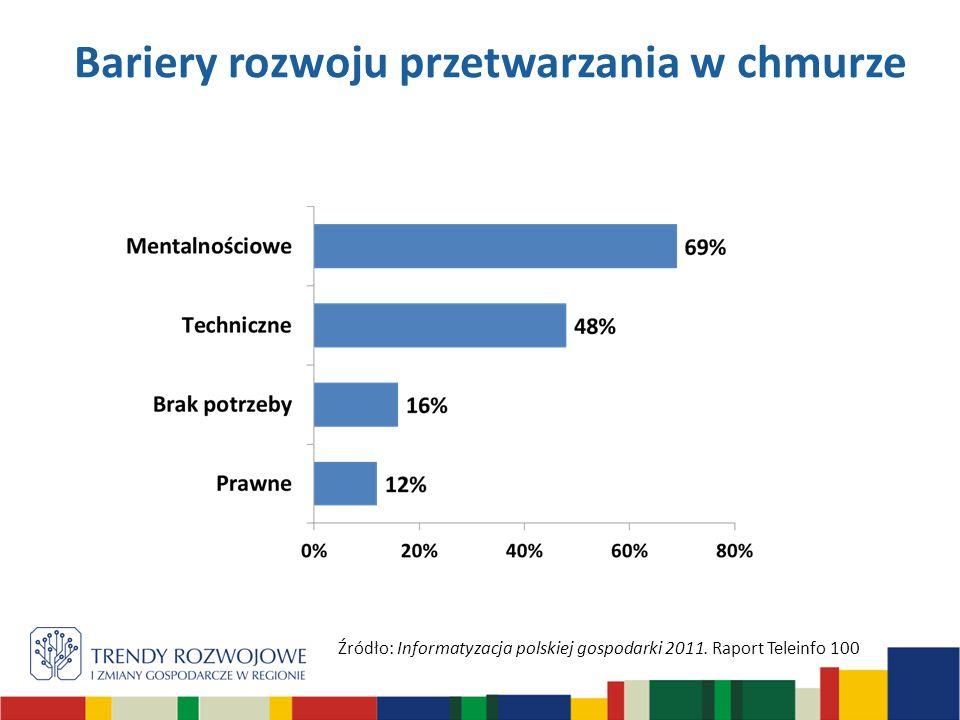 Bariery rozwoju przetwarzania w chmurze Źródło: Informatyzacja polskiej gospodarki 2011. Raport Teleinfo 100