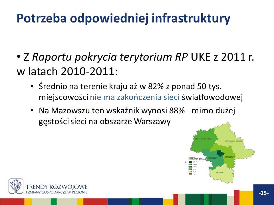 Potrzeba odpowiedniej infrastruktury Z Raportu pokrycia terytorium RP UKE z 2011 r. w latach 2010-2011: Średnio na terenie kraju aż w 82% z ponad 50 t