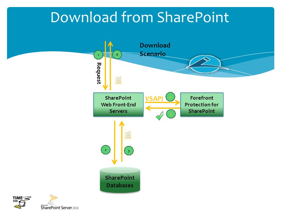 Download from SharePoint SharePoint Databases SharePoint Databases SharePoint Web Front-End Servers SharePoint Web Front-End Servers Forefront Protect