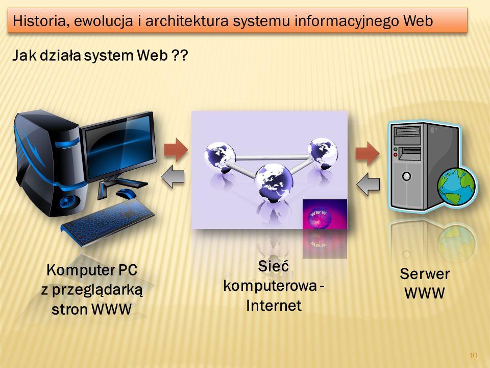 Jak działa system Web ?? Historia, ewolucja i architektura systemu informacyjnego Web Komputer PC z przeglądarką stron WWW Sieć komputerowa - Internet
