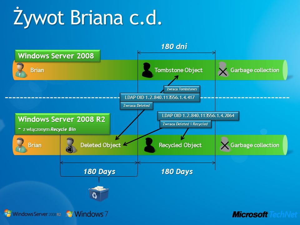 Żywot Briana c.d. Brian Deleted Object Recycled Object Tombstone Object 180 Days 180 dni Garbage collection Brian Windows Server 2008 Windows Server 2