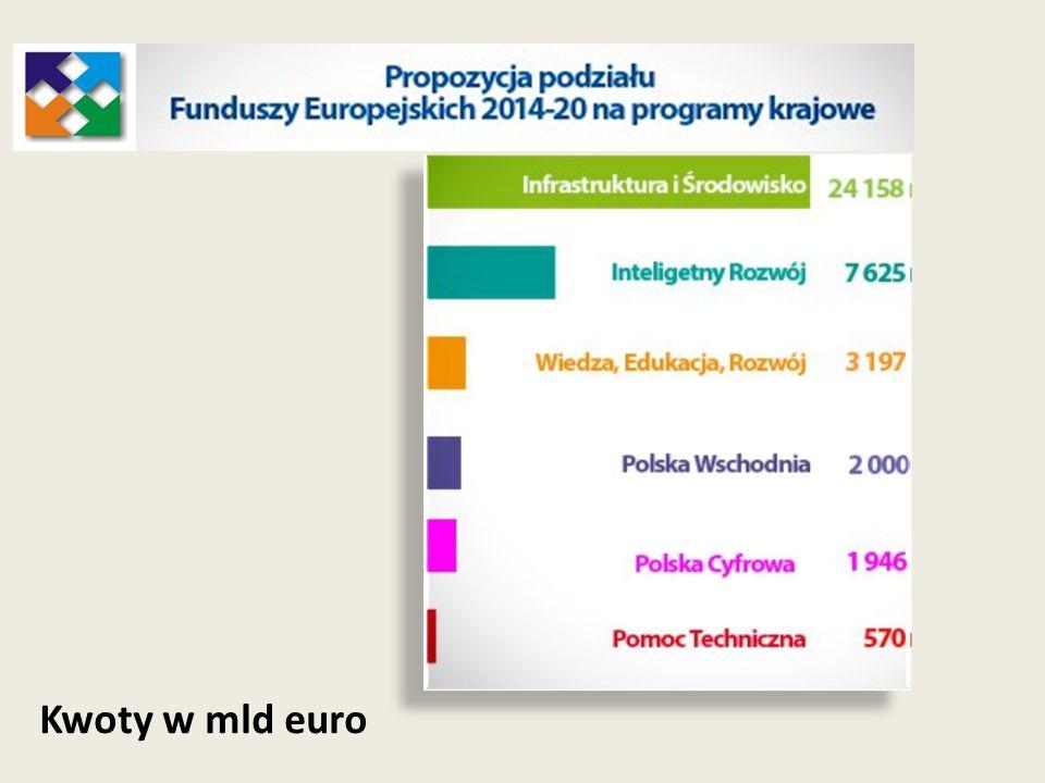 Kwoty w mld euro