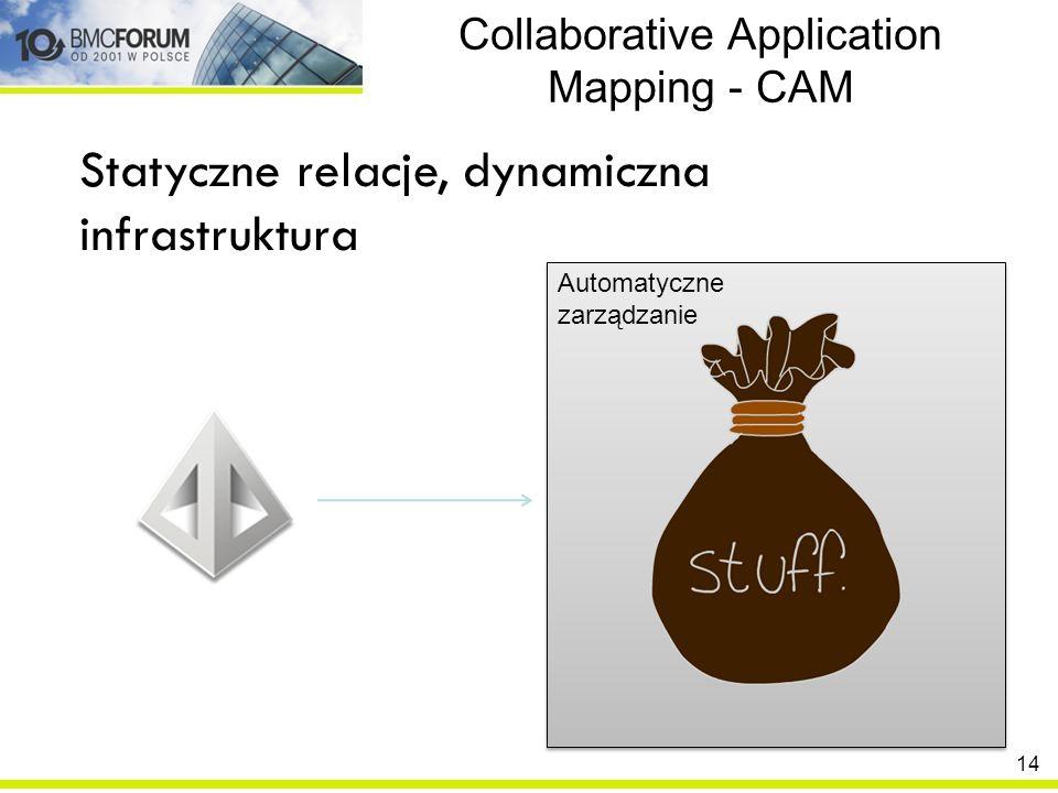 Collaborative Application Mapping - CAM Statyczne relacje, dynamiczna infrastruktura Automatyczne zarządzanie Automatyczne zarządzanie 14