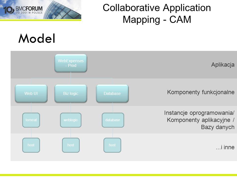 Collaborative Application Mapping - CAM Aplikacja Komponenty funkcjonalne Instancje oprogramowania/ Komponenty aplikacyjne / Bazy danych...i inne Model WebExpenses - Prod Web UI Biz logic Database tomcat host weblogic host database host