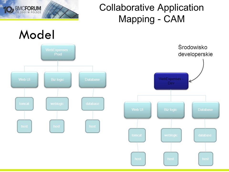 Collaborative Application Mapping - CAM WebExpenses - Prod Web UI Biz logic Database tomcat host weblogic host database host Model WebExpenses - Dev Web UI Biz logic Database tomcat host weblogic host database host Środowisko developerskie