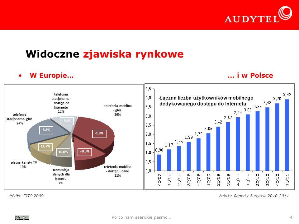 Widoczne zjawiska rynkowe Po co nam szerokie pasmo… 4 W Europie…… i w Polsce źródło: Raporty Audytela 2010-2011źródło: EITO 2009 telefonia stacjonarna-głos 24% telefonia stacjonarna- dostęp do Internetu 12% telefonia mobilna -głos 36% telefonia mobilna -dostęp i dane 11% transmisja danych dla biznesu 7% płatne kanały TV 10% +5,6% -1,8% +9,3% 11,7% +0,6% -6,3% Łączna liczba użytkowników mobilnego dedykowanego dostępu do Internetu
