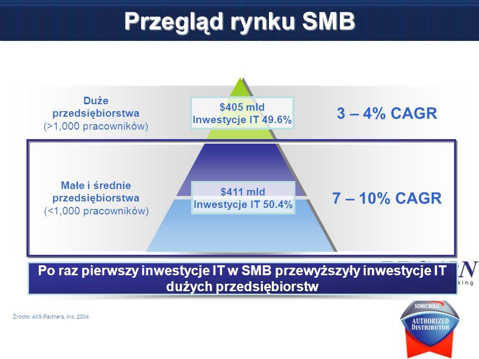 Przegląd rynku SMB Duże przedsiębiorstwa (>1,000 pracowników) Małe i średnie przedsiębiorstwa (<1,000 pracowników) Po raz pierwszy inwestycje IT w SMB