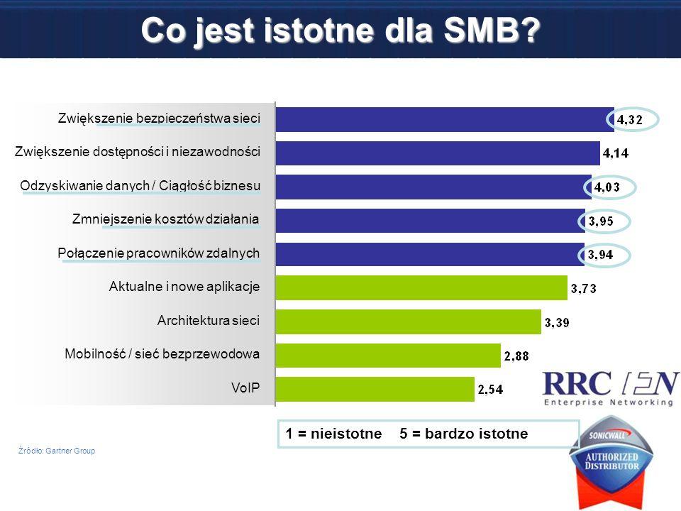Co jest istotne dla SMB? Zwiększenie bezpieczeństwa sieci Zwiększenie dostępności i niezawodności Odzyskiwanie danych / Ciągłość biznesu Zmniejszenie