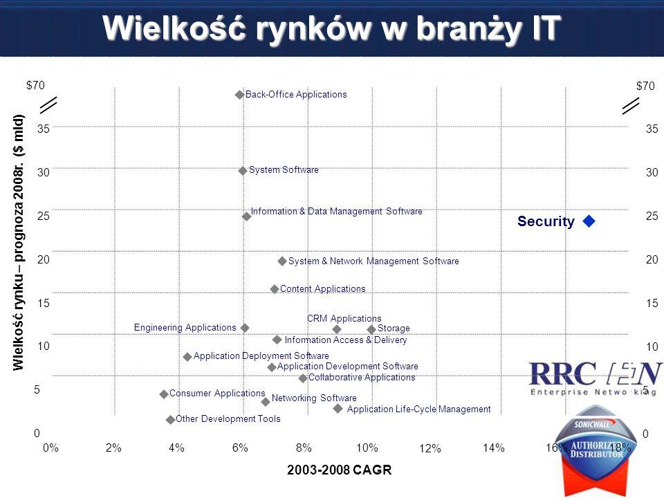 Wielkość rynków w branży IT Source: IDC, 2004 Wielkość rynku – prognoza 2008r. ($ mld) 2003-2008 CAGR 0%2%4%6%8%10% 12% 14%16%18% 0 $70 35 30 25 20 15