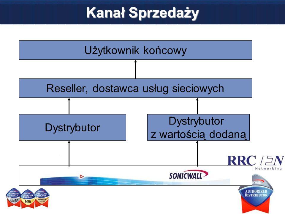 Użytkownik końcowy Reseller, dostawca usług sieciowych Dystrybutor z wartością dodaną Dystrybutor Kanał Sprzedaży