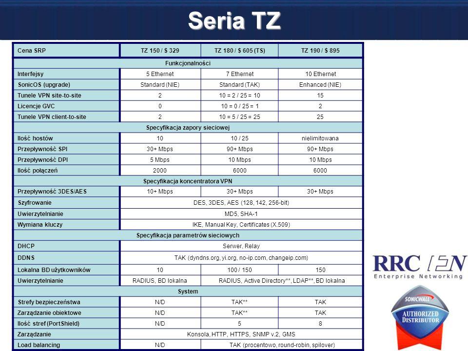 Seria TZ Cena SRPTZ 150 / $ 329TZ 180 / $ 605 (TS)TZ 190 / $ 895 Funkcjonalności Interfejsy5 Ethernet7 Ethernet10 Ethernet SonicOS (upgrade)Standard (