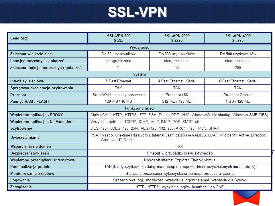 SSL-VPN Cena SRP SSL-VPN 200 $ 595 SSL-VPN 2000 $ 2295 SSL-VPN 4000 $ 6995 Wydajność Zalecana wielkość sieciDo 50 użytkownikówDo 500 użytkowników Iloś