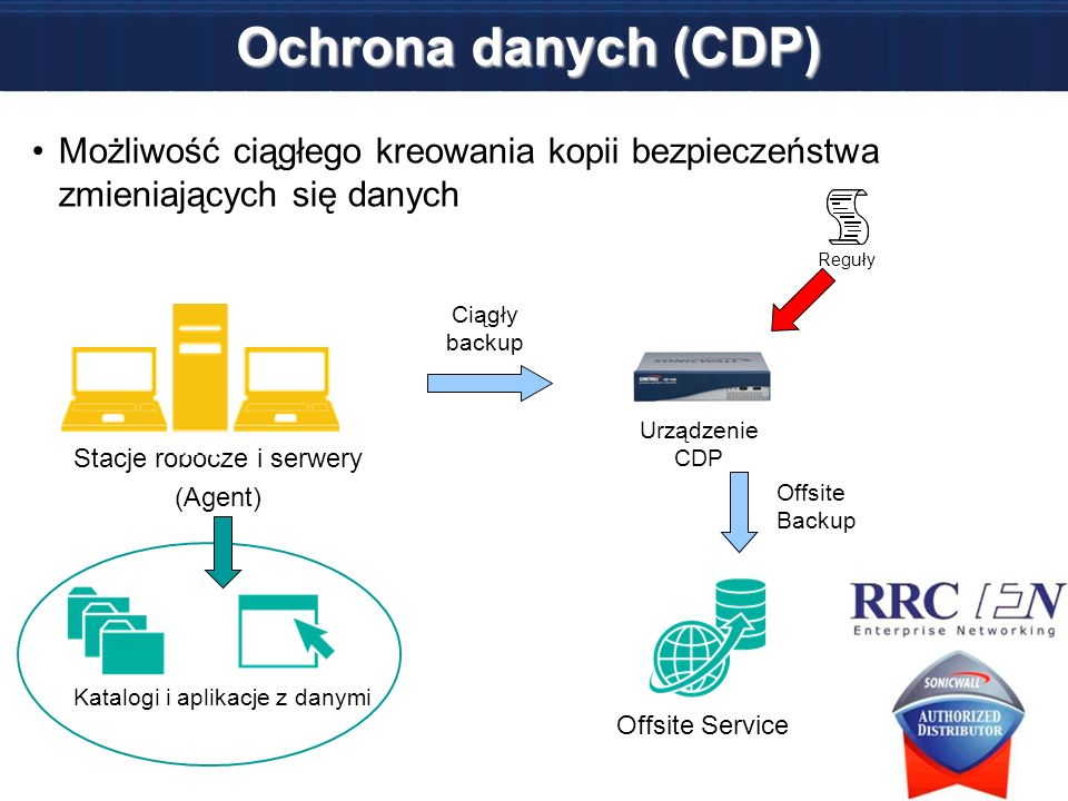 Ochrona danych (CDP) Możliwość ciągłego kreowania kopii bezpieczeństwa zmieniających się danych Stacje robocze i serwery (Agent) Katalogi i aplikacje