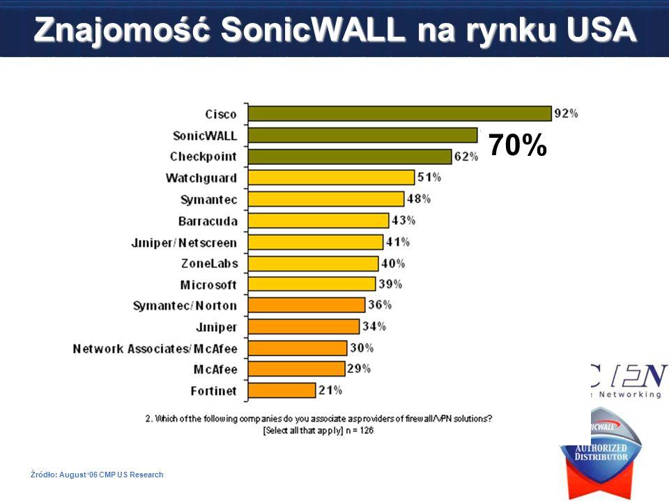 Źródło: August 06 CMP US Research 70% Znajomość SonicWALL na rynku USA