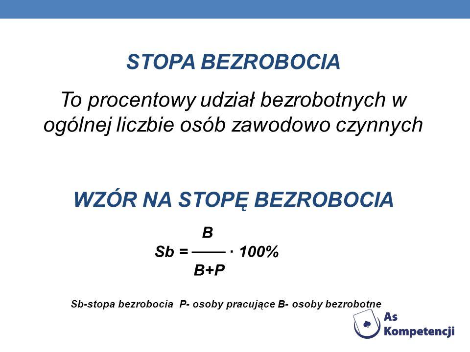 STOPA BEZROBOCIA To procentowy udział bezrobotnych w ogólnej liczbie osób zawodowo czynnych WZÓR NA STOPĘ BEZROBOCIA B Sb = 100% B+P Sb-stopa bezroboc