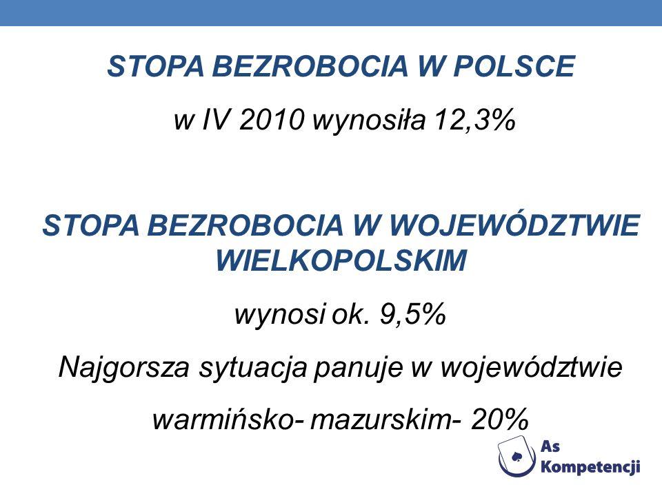 STOPA BEZROBOCIA W POLSCE w IV 2010 wynosiła 12,3% STOPA BEZROBOCIA W WOJEWÓDZTWIE WIELKOPOLSKIM wynosi ok. 9,5% Najgorsza sytuacja panuje w województ