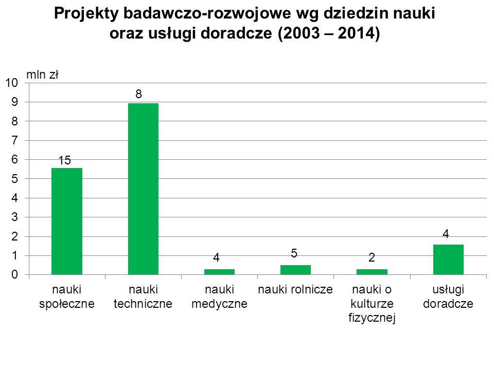mln zł Projekty badawczo-rozwojowe wg dziedzin nauki oraz usługi doradcze (2003 – 2014) 15 8 4 5 2 4