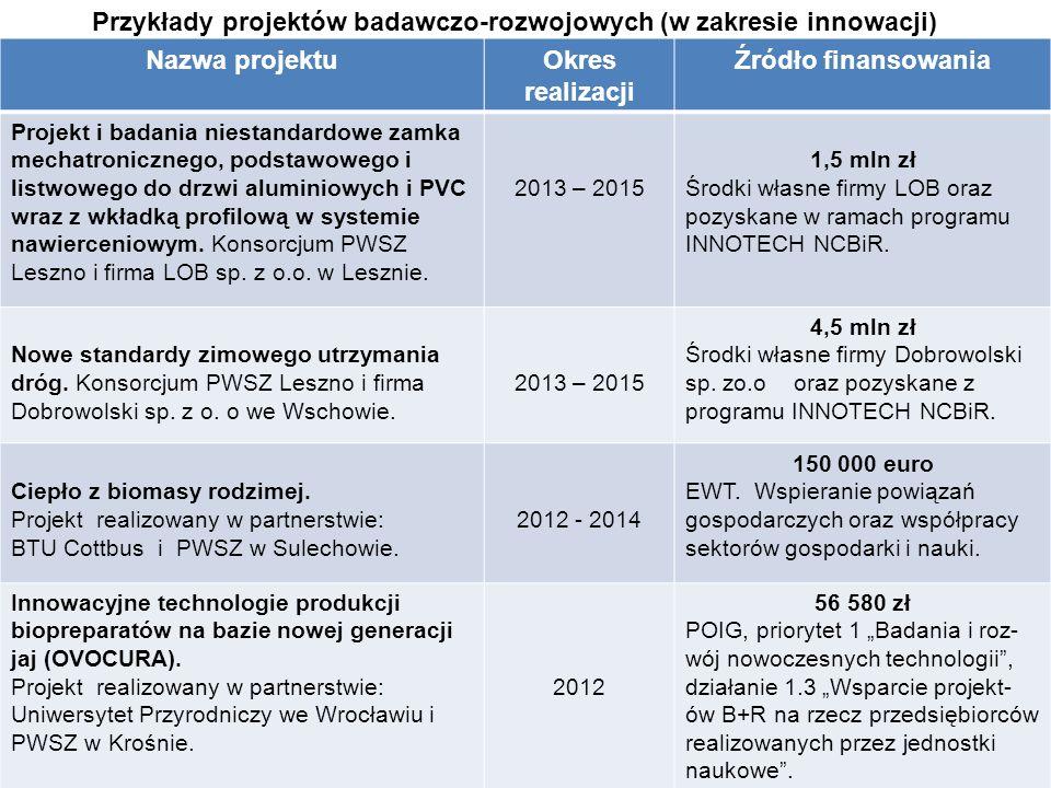 Przykłady projektów badawczo-rozwojowych (w zakresie innowacji) Nazwa projektuOkres realizacji Źródło finansowania Projekt i badania niestandardowe za