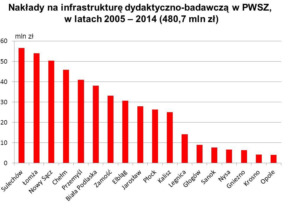 mln zł Nakłady na infrastrukturę dydaktyczno-badawczą w PWSZ, w latach 2005 – 2014 (480,7 mln zł)