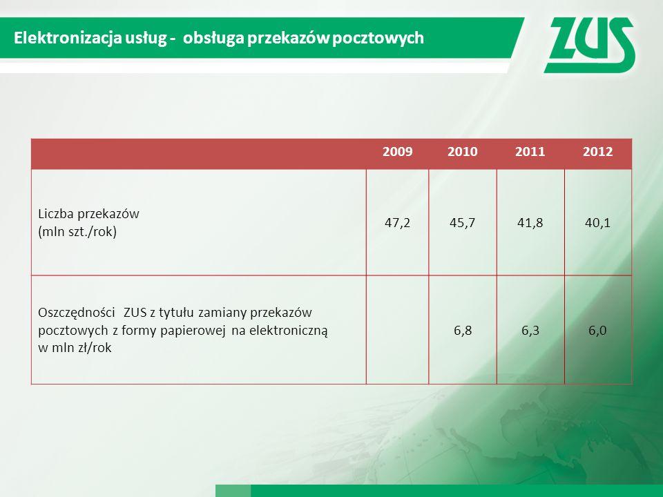 Elektronizacja usług - obsługa przekazów pocztowych 2009201020112012 Liczba przekazów (mln szt./rok) 47,245,741,840,1 Oszczędności ZUS z tytułu zamian