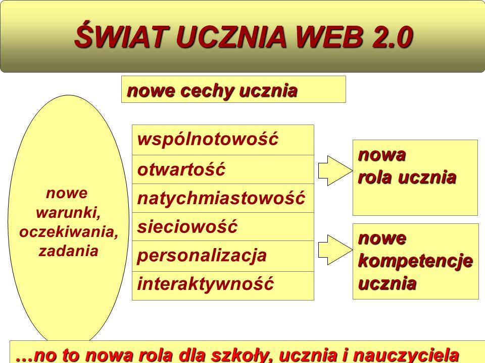 wspólnotowość otwartość natychmiastowość interaktywność sieciowość personalizacja ŚWIAT UCZNIA WEB 2.0 nowe warunki, oczekiwania, zadania nowa rola uc
