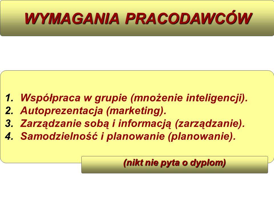 WYMAGANIA PRACODAWCÓW 1. 1.Współpraca w grupie (mnożenie inteligencji). 2. 2.Autoprezentacja (marketing). 3. 3.Zarządzanie sobą i informacją (zarządza