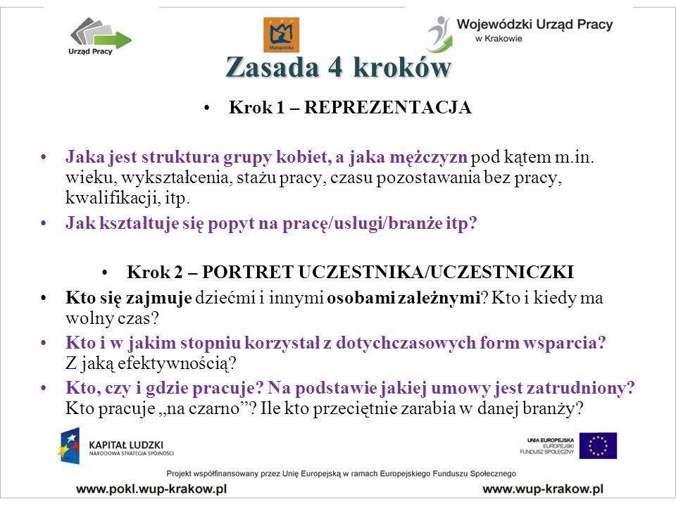 Zasada4kroków Zasada 4 kroków Krok 1 – REPREZENTACJA Jaka jest struktura grupy kobiet, a jaka mężczyzn pod kątem m.in.