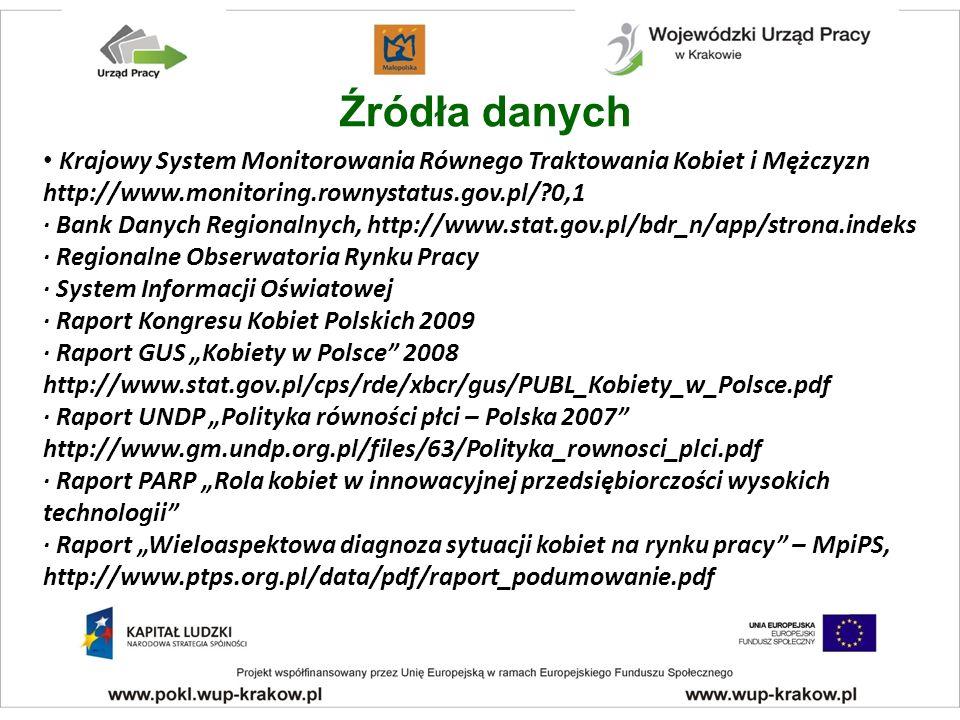 Źródła danych Krajowy System Monitorowania Równego Traktowania Kobiet i Mężczyzn http://www.monitoring.rownystatus.gov.pl/ 0,1 · Bank Danych Regionalnych, http://www.stat.gov.pl/bdr_n/app/strona.indeks · Regionalne Obserwatoria Rynku Pracy · System Informacji Oświatowej · Raport Kongresu Kobiet Polskich 2009 · Raport GUS Kobiety w Polsce 2008 http://www.stat.gov.pl/cps/rde/xbcr/gus/PUBL_Kobiety_w_Polsce.pdf · Raport UNDP Polityka równości płci – Polska 2007 http://www.gm.undp.org.pl/files/63/Polityka_rownosci_plci.pdf · Raport PARP Rola kobiet w innowacyjnej przedsiębiorczości wysokich technologii · Raport Wieloaspektowa diagnoza sytuacji kobiet na rynku pracy – MpiPS, http://www.ptps.org.pl/data/pdf/raport_podumowanie.pdf