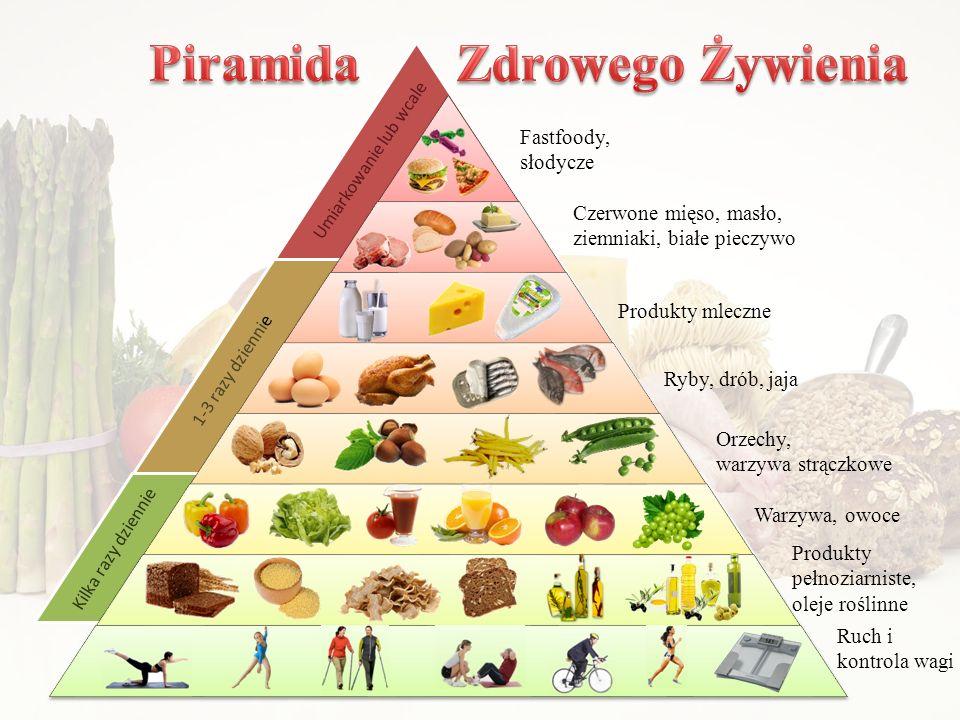 Ruch i kontrola wagi Produkty pełnoziarniste, oleje roślinne Warzywa, owoce Ryby, drób, jaja Orzechy, warzywa strączkowe Produkty mleczne Czerwone mięso, masło, ziemniaki, białe pieczywo Fastfoody, słodycze Kilka razy dziennie 1-3 razy dziennie Umiarkowanie lub wcale