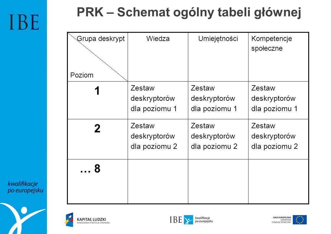 PRK – Schemat ogólny tabeli głównej Grupa deskrypt Poziom WiedzaUmiejętności Kompetencje społeczne 1 Zestaw deskryptorów dla poziomu 1 2 Zestaw deskry