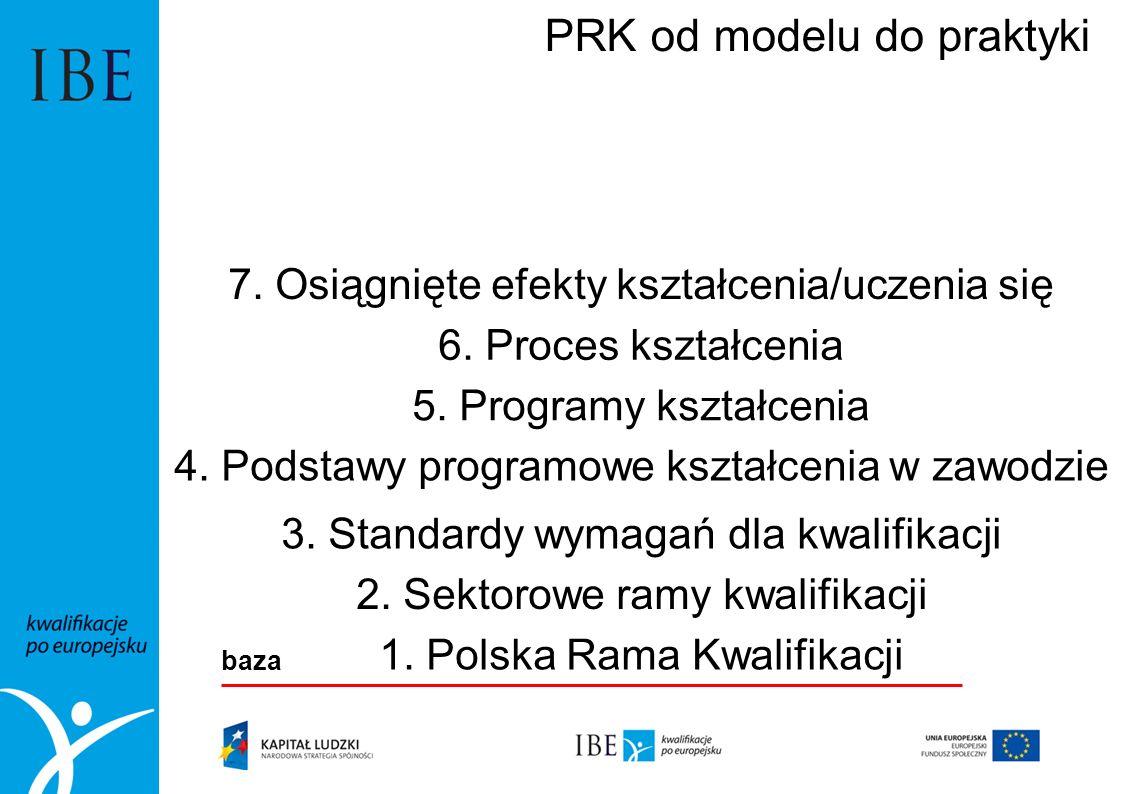 1. Polska Rama Kwalifikacji 2. Sektorowe ramy kwalifikacji 3. Standardy wymagań dla kwalifikacji 4. Podstawy programowe kształcenia w zawodzie 5. Prog
