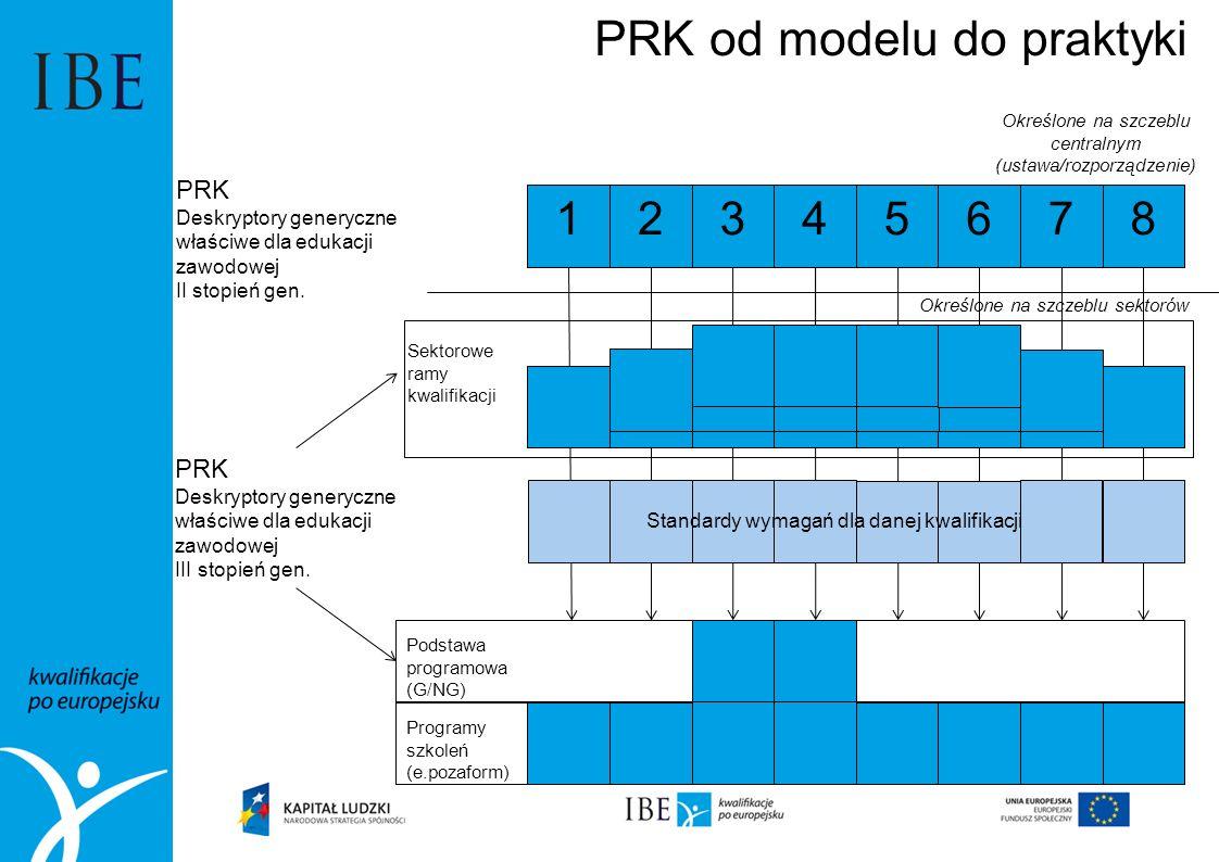 12345678 PRK Deskryptory generyczne właściwe dla edukacji zawodowej II stopień gen. PRK Deskryptory generyczne właściwe dla edukacji zawodowej III sto