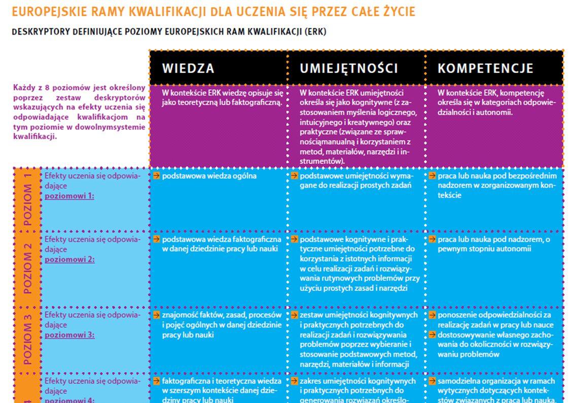 Poziom 2 - kolumna Wiedza w tabeli głównej (1) ERK Podstawowa wiedza faktograficzna w danej dziedzinie pracy lub nauki PRK uniwersalne Ma podstawową wiedzę faktograficzną umożliwiającą identyfikację rutynowych problemów oraz sposobów ich rozwiązywania, związanych z uczeniem się lub pracą oraz z funkcjonowaniem w rodzinie, w środowisku nauki/pracy i we wspólnocie obywateli