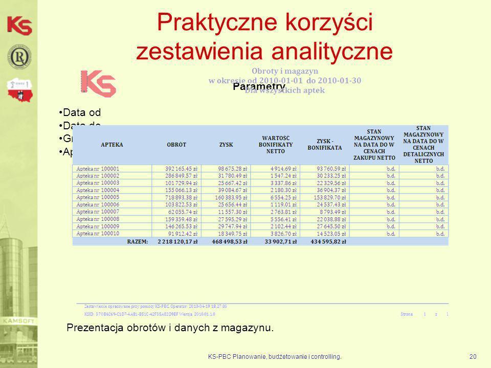 Praktyczne korzyści zestawienia analityczne KS-PBC Planowanie, budżetowanie i controlling.20 Parametry Data od Data do Grupa aptek (wszystkie) Apteka