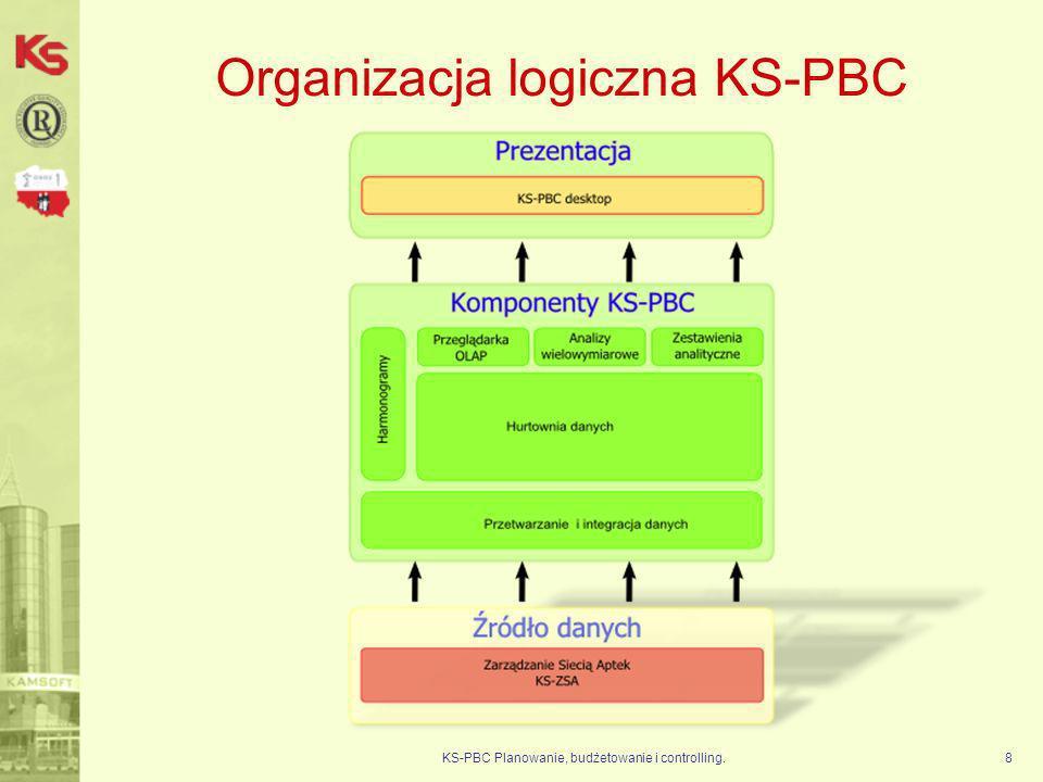 KS-PBC Planowanie, budżetowanie i controlling.29 Model danych dla sieci aptek W obecnej chwili w skład hurtowni danych wchodzi 9 kostek danych: 1.Sprzedaż – dane sprzedażowe 2.Zakupy – dane zakupowe 3.Sprzedaż-Zakupy (kostka wirtualna – połączenie danych sprzedażowych i zakupowych oparte o wspólną perspektywę) 4.Aktualny stan magazynowy 5.Stany magazynowe (historia stanów magazynowych – wymaga uruchomienia gromadzenia danych o stanach magazynowych po stronie KS-ZSA) 6.Bonifikaty (historia bonifikat) 7.Klienci (liczba klientów, recept, pozycji na receptach) 8.Sprzedaż-Klienci (kostka wirtualna – połączenie danych sprzedażowych z kostką Klienci oparte o wspólną perspektywę) 9.Apteki (wyliczone wskaźniki na poziomie apteki) 10.Wstrzymania – dane związane ze wstrzymanym towarem.