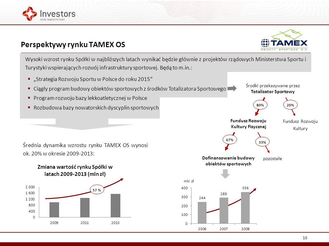 Perspektywy rynku TAMEX OS 10 Wysoki wzrost rynku Spółki w najbliższych latach wynikać będzie głównie z projektów rządowych Ministerstwa Sportu i Turystyki wspierających rozwój infrastruktury sportowej.