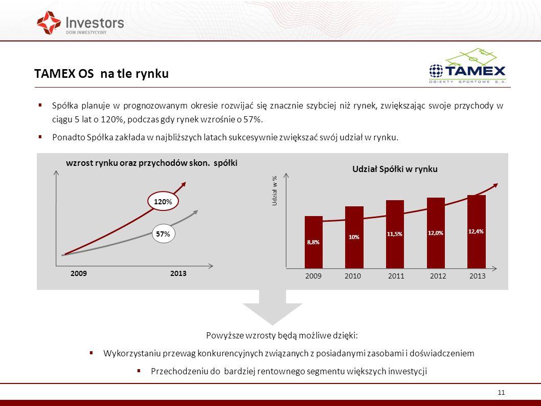 TAMEX OS na tle rynku 11 Udział Spółki w rynku Spółka planuje w prognozowanym okresie rozwijać się znacznie szybciej niż rynek, zwiększając swoje przychody w ciągu 5 lat o 120%, podczas gdy rynek wzrośnie o 57%.