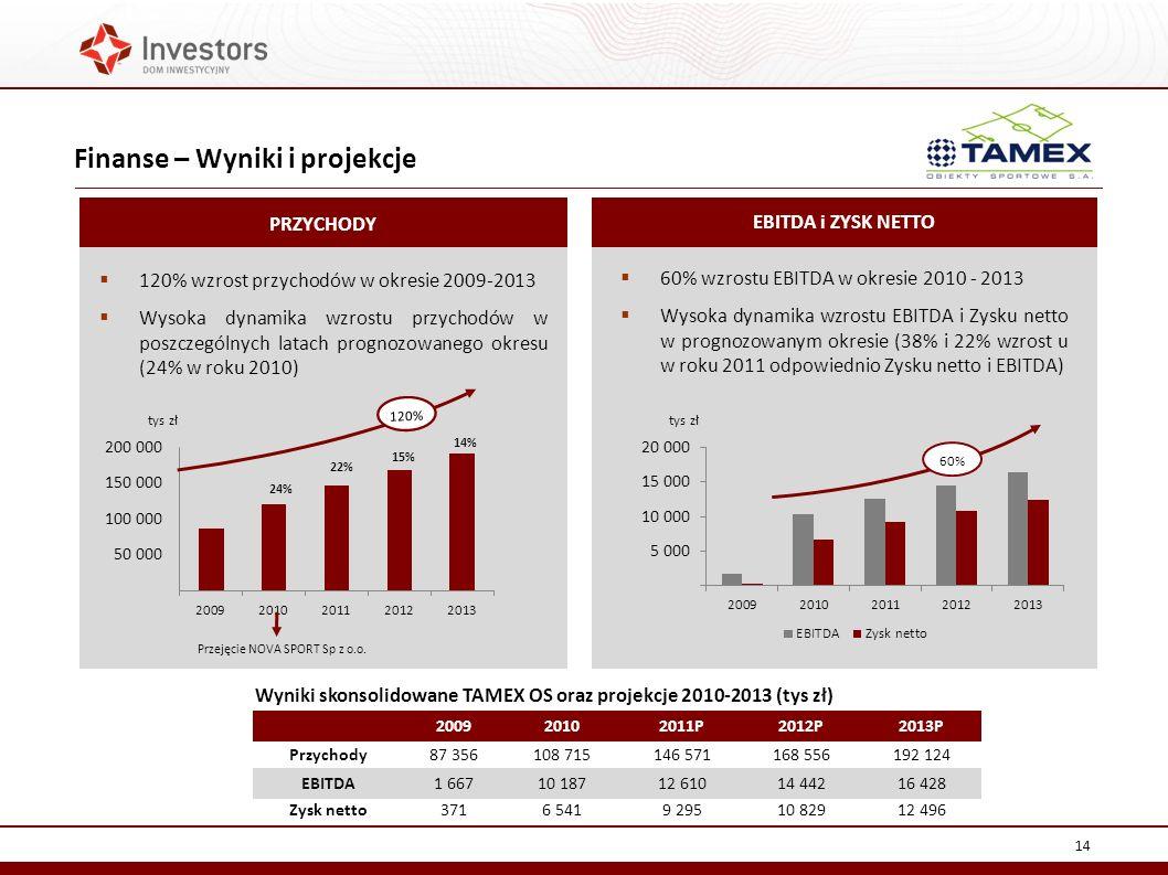 Finanse – Wyniki i projekcje 14 PRZYCHODY 120% wzrost przychodów w okresie 2009-2013 Wysoka dynamika wzrostu przychodów w poszczególnych latach prognozowanego okresu (24% w roku 2010) EBITDA i ZYSK NETTO 60% wzrostu EBITDA w okresie 2010 - 2013 Wysoka dynamika wzrostu EBITDA i Zysku netto w prognozowanym okresie (38% i 22% wzrost u w roku 2011 odpowiednio Zysku netto i EBITDA) Przejęcie NOVA SPORT Sp z o.o.