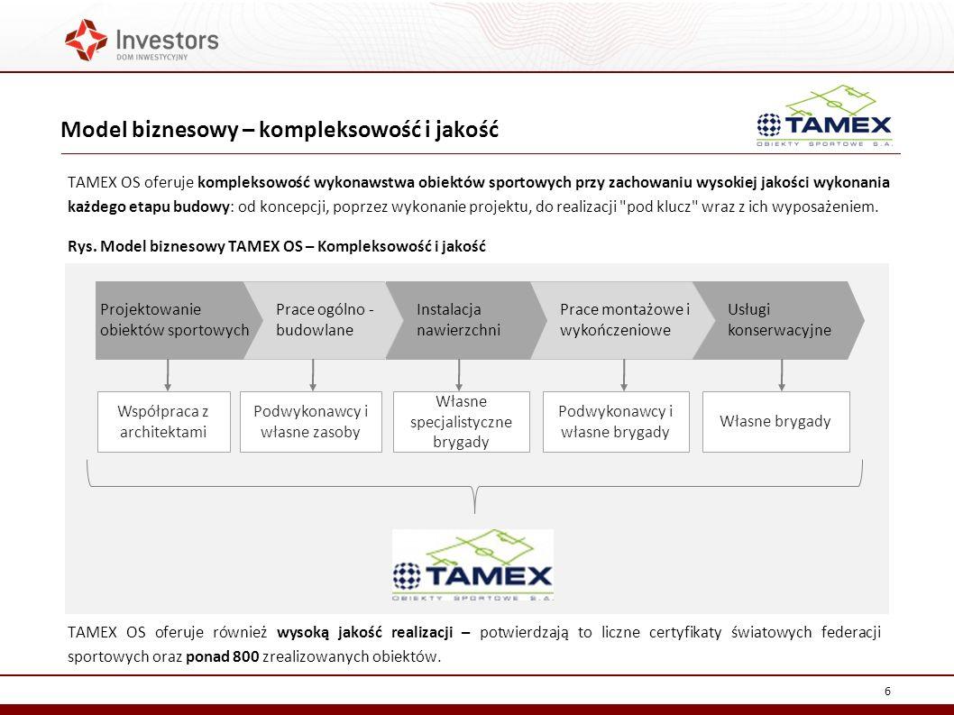 Model biznesowy – kompleksowość i jakość 6 TAMEX OS oferuje kompleksowość wykonawstwa obiektów sportowych przy zachowaniu wysokiej jakości wykonania każdego etapu budowy: od koncepcji, poprzez wykonanie projektu, do realizacji pod klucz wraz z ich wyposażeniem.