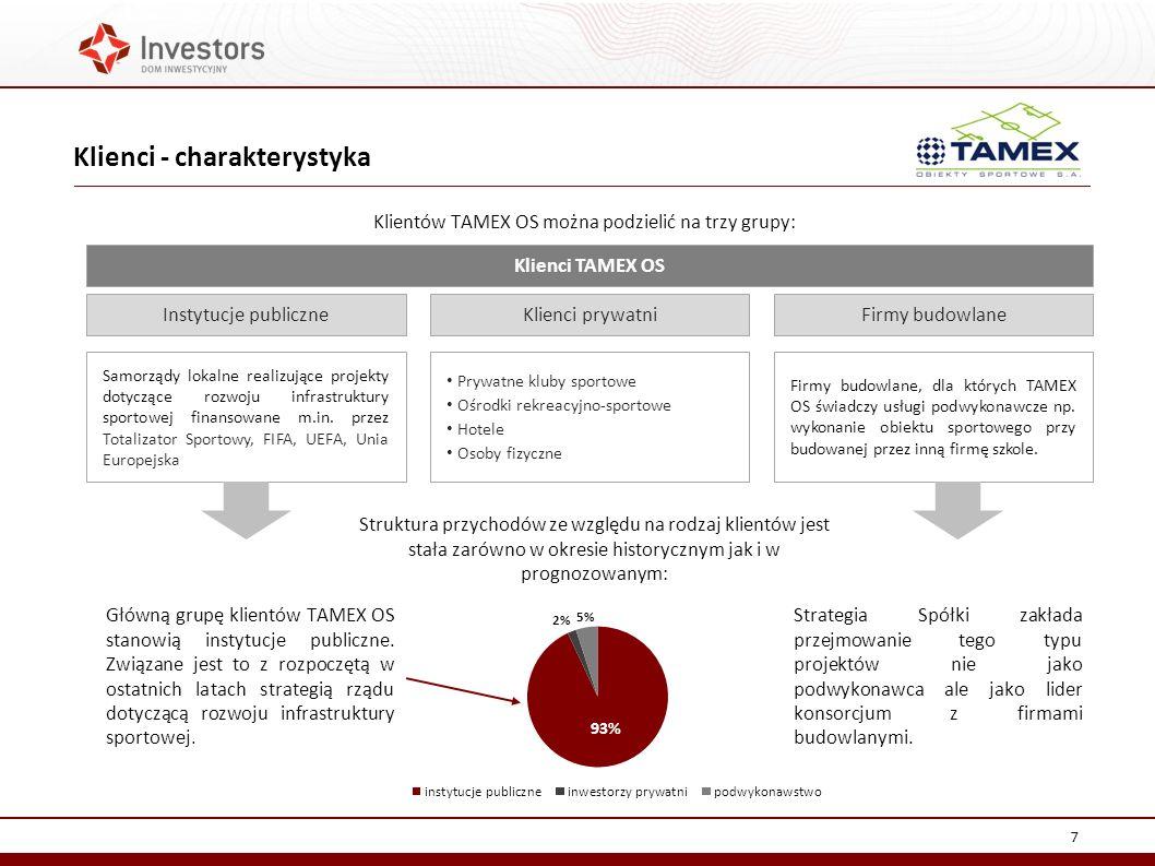 Klientów TAMEX OS można podzielić na trzy grupy: Klienci - charakterystyka 7 Instytucje publiczneKlienci prywatniFirmy budowlane Klienci TAMEX OS Samorządy lokalne realizujące projekty dotyczące rozwoju infrastruktury sportowej finansowane m.in.
