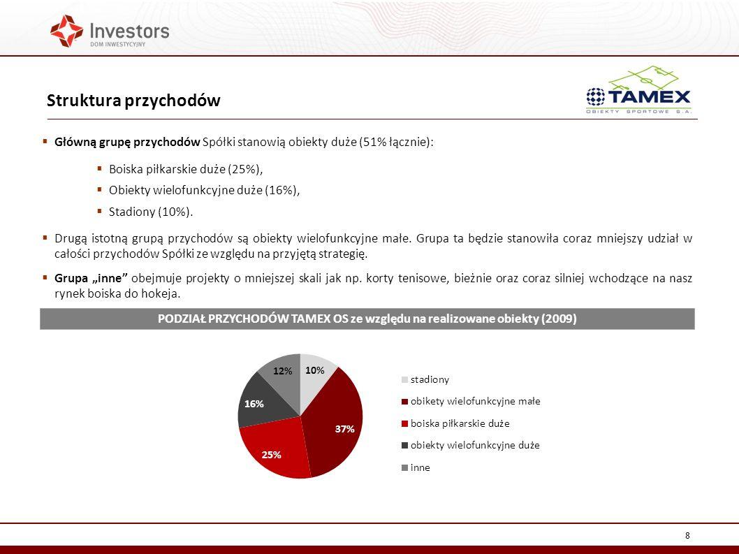 Struktura przychodów 8 Główną grupę przychodów Spółki stanowią obiekty duże (51% łącznie): Boiska piłkarskie duże (25%), Obiekty wielofunkcyjne duże (16%), Stadiony (10%).