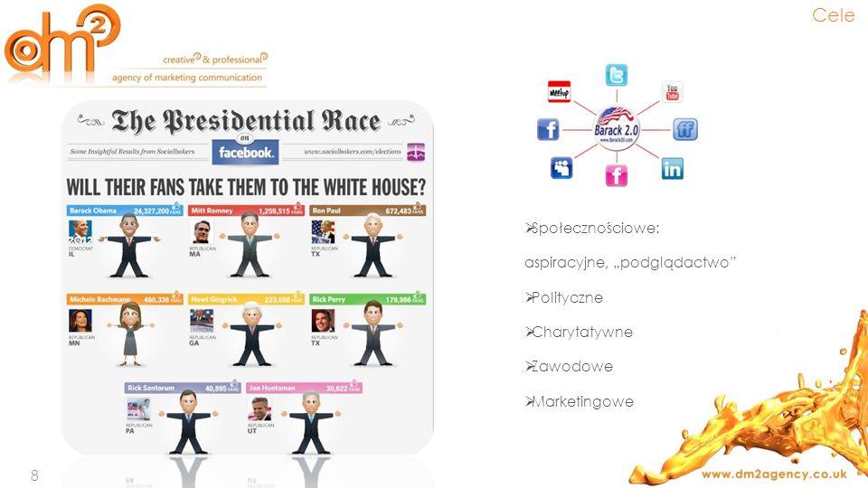 Społecznościowe: aspiracyjne, podglądactwo Polityczne Charytatywne Zawodowe Marketingowe 8 Cele